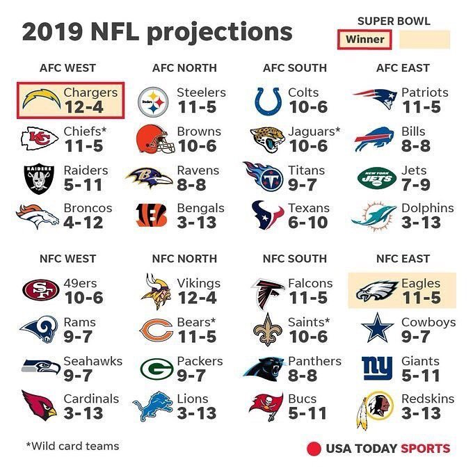 Football is almost here as USA Today Sports released their 2019 #NFL projections. I'm sure there will be some debating here <br>http://pic.twitter.com/8ptMXzabii