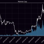 Image for the Tweet beginning: MarketCap: $288,705,048,378 24h Mcap Change: -0.16% Bitcoin