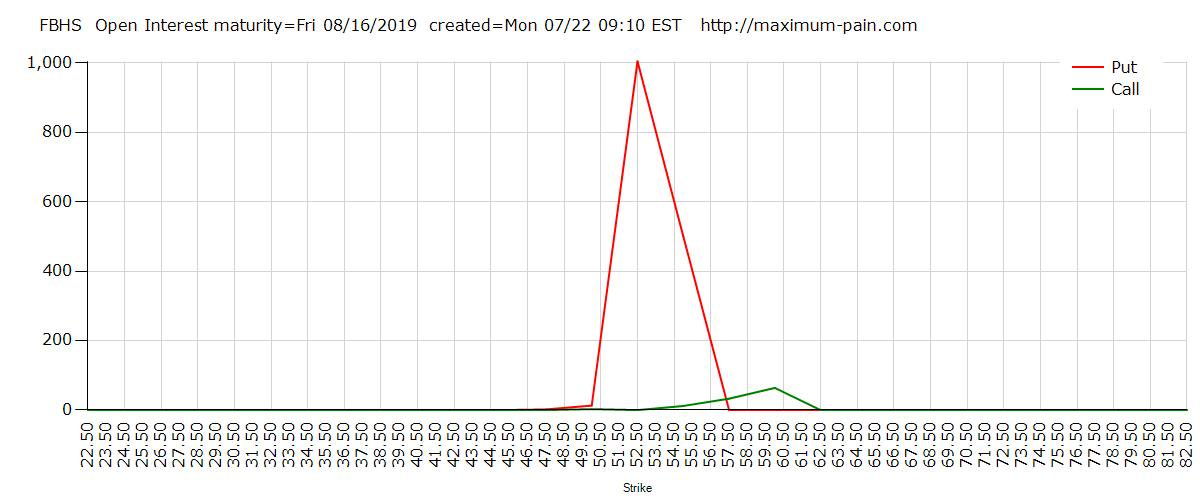 $FBHS high OI range is 52.50 to 60.00 for option expiration 08/16/2019 #maxpain #options http://maximum-pain.com/options/open-interest/FBHS …