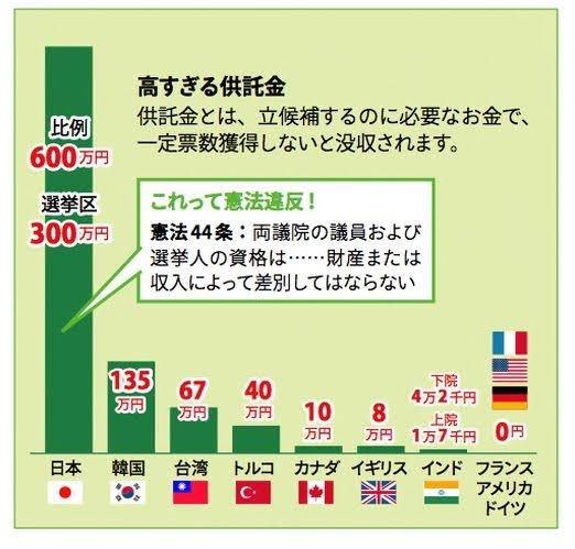 供託金な💰 人が一人選挙に出るための「保証金」として納めさせられ、そんで得票が規定より少ないと没収されるという、アレです。 そして日本は ダントツ世界最高額。。 この時点で民主主義やる気ねーー どよーーーん😩😩😩😩😩