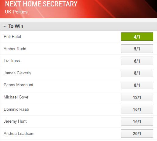 Ladbrokes: Priti Patel is now favourite to be next Home Secretary.