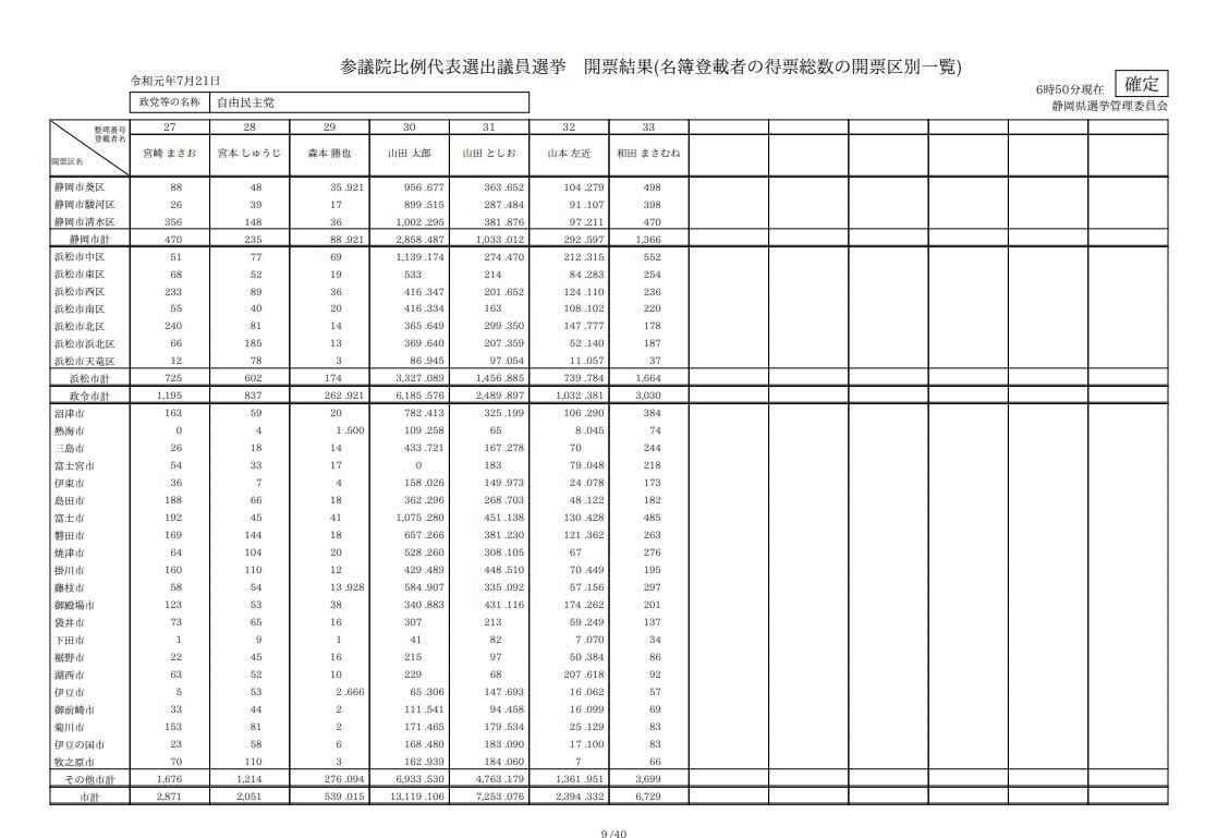 【参院比例】山本太郎と取り違え? 山田太郎の得票がゼロに…静岡・富士宮市選管が調査