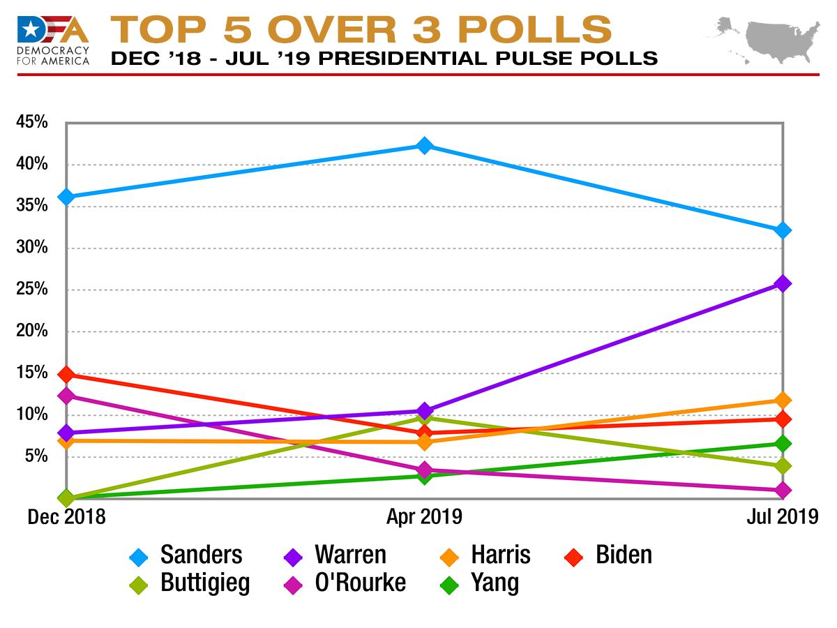 The changing dynamics of progressive's top-5 in our July 2019, April 2019, and December 2018 Presidential Pulse Pols is more pronounced in this graph.  Check out: @ewarren's rapid growth over the last three months... also @BetoORourke & @PeteButtigieg rapid rises &  descents.