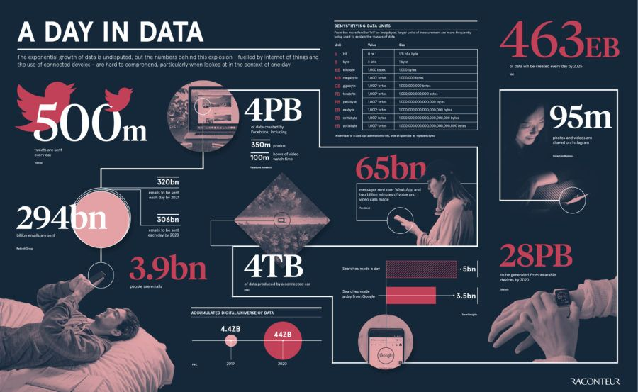 By 2025, we'll generate an estimated 463 exabytes of #Data each day >>> @raconteur via @MikeQuindazzi >>> #AI #BigData #IoT #IIoT #DataAnalytics #DataScience #4IR >>> http://bit.ly/2GuoNbZ