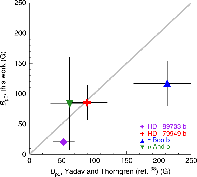 Using the calibrated modulation of star-planet interaction signals, Cauley et al. have measured the magnetic field strengths of four hot Jupiters, finding that they range from 20-120 Gauss. Cauley et al.: nature.com/articles/s4155…