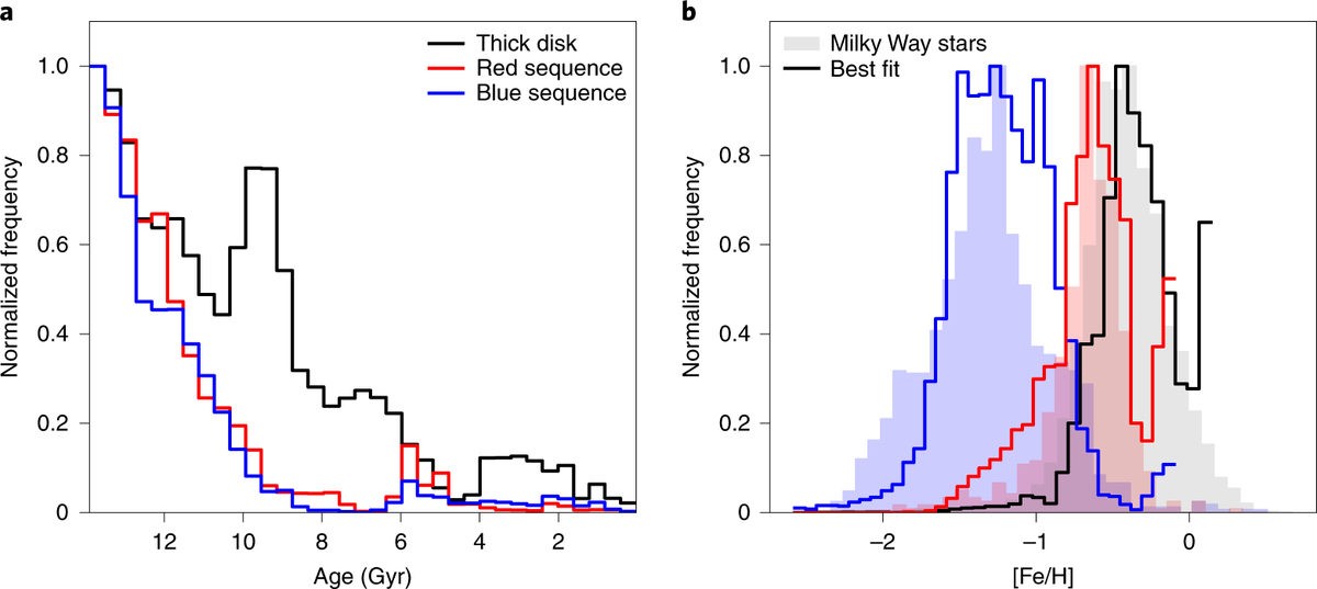 Accurate stellar age measurements of the Milky Way halo and thick disk constrain the timing of the Gaia-Enceladus merger event (10 Gya), as well as identify the long-sought in situ halo. Gallart et al.: nature.com/articles/s4155…
