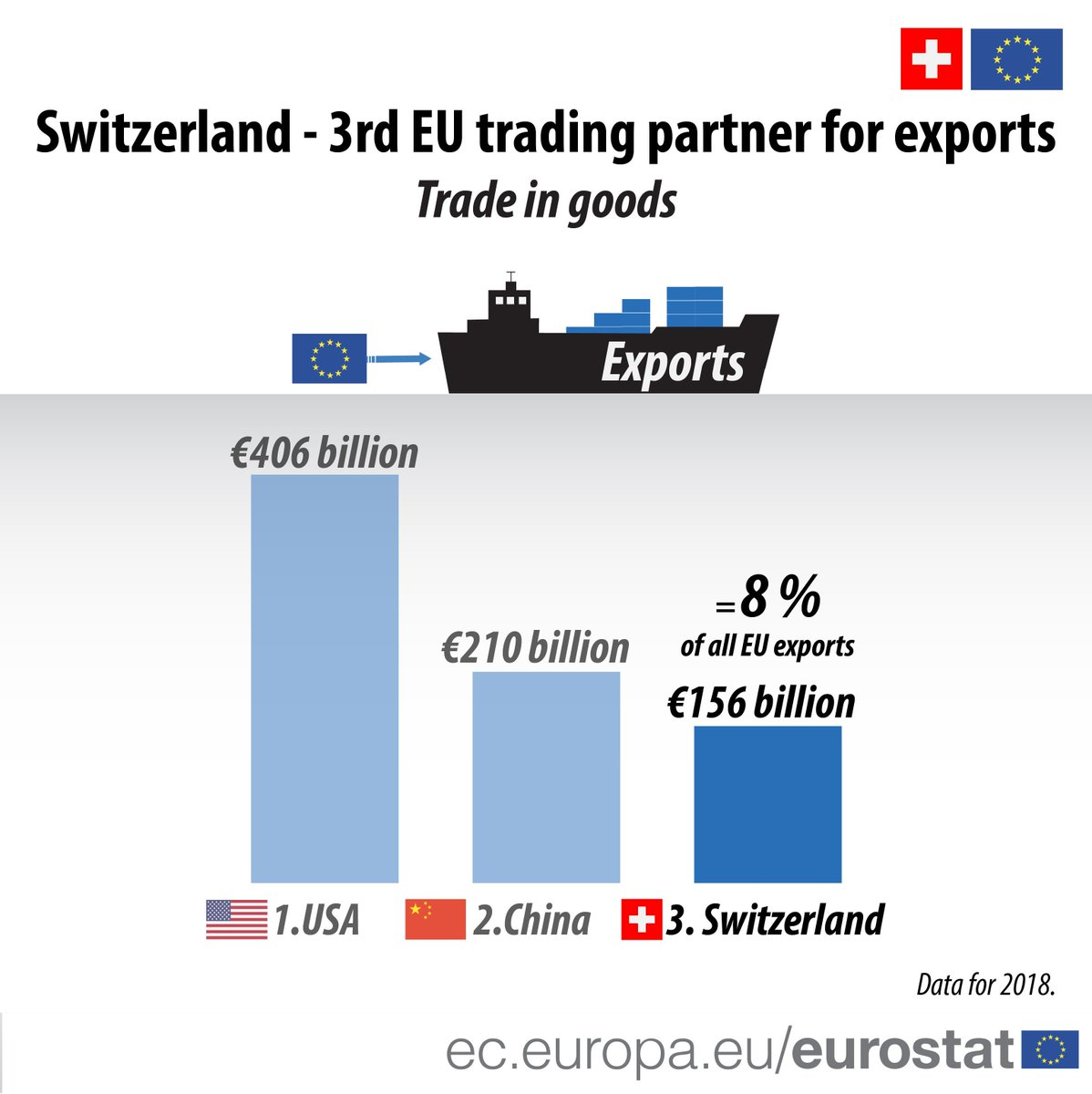 Switzerland is the EU's third trading partner after the USA and China.  More about #EUTrade with Switzerland →  https:// europa.eu/!bj89Uf     <br>http://pic.twitter.com/EOipOhqdKA