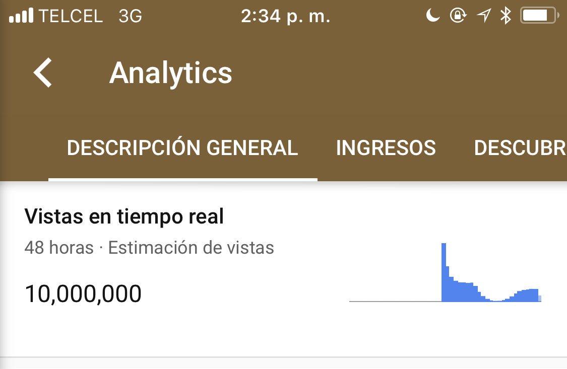 10 millones en 24 horas #Amándote 😮❤️
