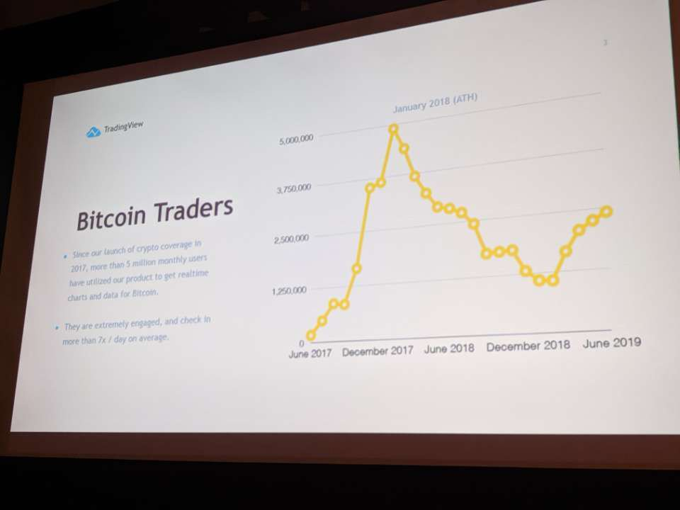"""Charting service @tradingview now counts 2.5 million Bitcoin traders among their monthly users. """"They are extremely engaged, and check in more than 7x / day on average."""" HT @zackvoell"""