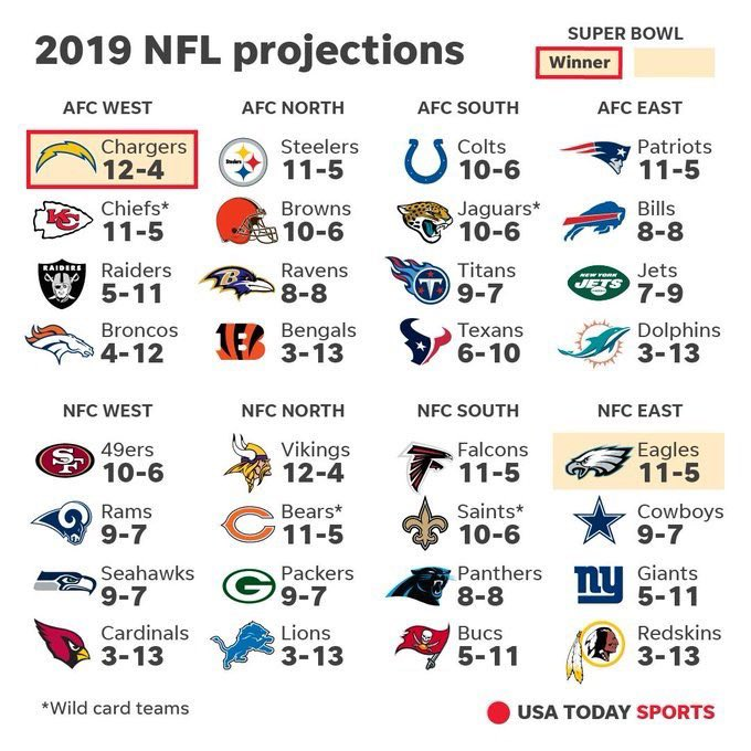 USA Today posted their '2019 NFL projections' and they have the Eagles reaching the Super Bowl but ultimately losing to the Chargers in Miami.
