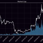 Image for the Tweet beginning: MarketCap: $280,725,055,495 24h Mcap Change: -3.39% Bitcoin