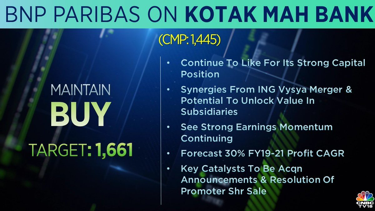 CNBCTV18Market | Morgan Stanley maintains buy call on Kotak
