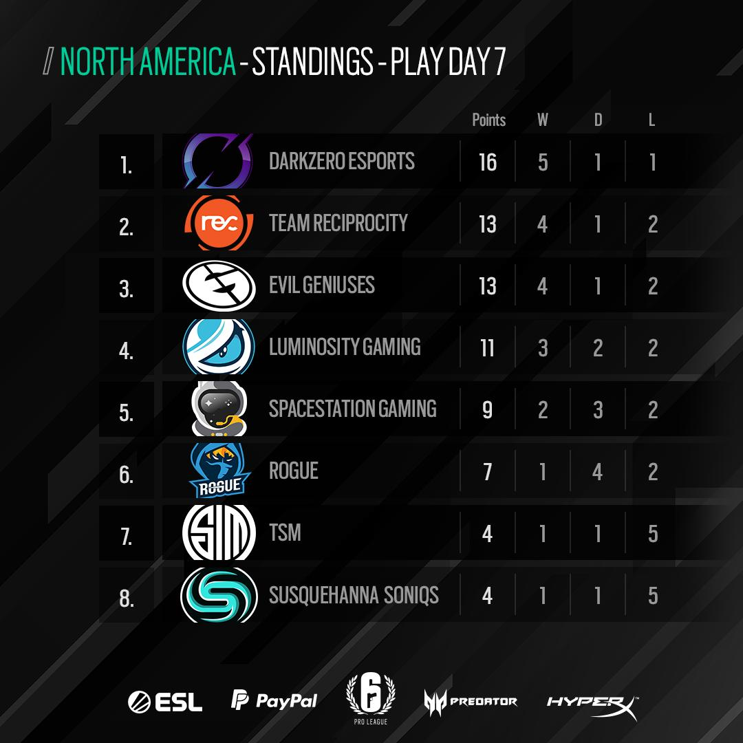 This concludes the first half of Season X. Here are the standings in North America. #R6PL  1. @DarkZeroGG  2. @TeamReciprocity  3. @EvilGeniuses  4. @Luminosity  5. @SpacestationGG  6. @Rogue  7. @TSM  8. @SoniqsEsports<br>http://pic.twitter.com/oCMCvpymi1