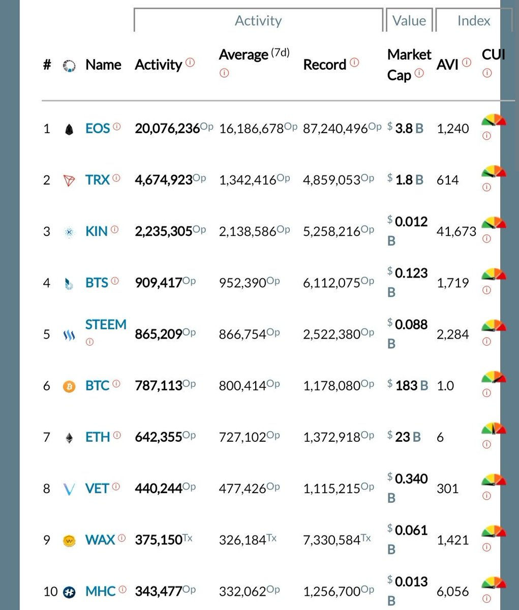 "Today TRON is ranked 2nd by ""Real Value"".  It normally occupies P4. Source: Block'tivity #TRON #TRX"