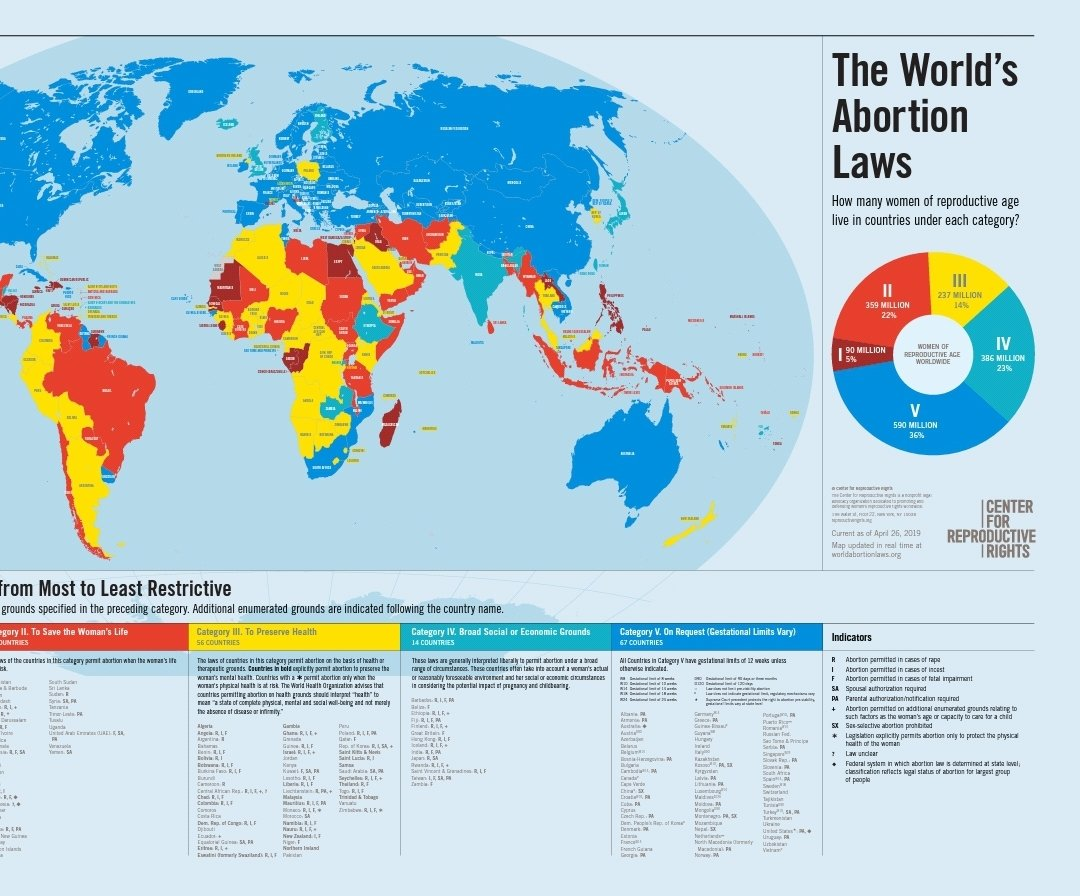 This is the World Abortion Laws Map brought to you by @ReproRights #SRHR #AbortionIsAWomansRight