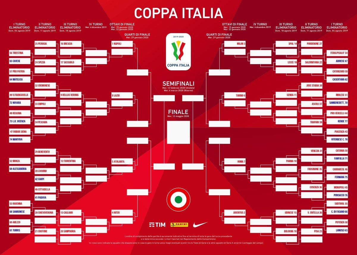 Calendario Napoli Coppa Italia.Lega Serie A On Twitter Il Tabellone Della Coppaitalia