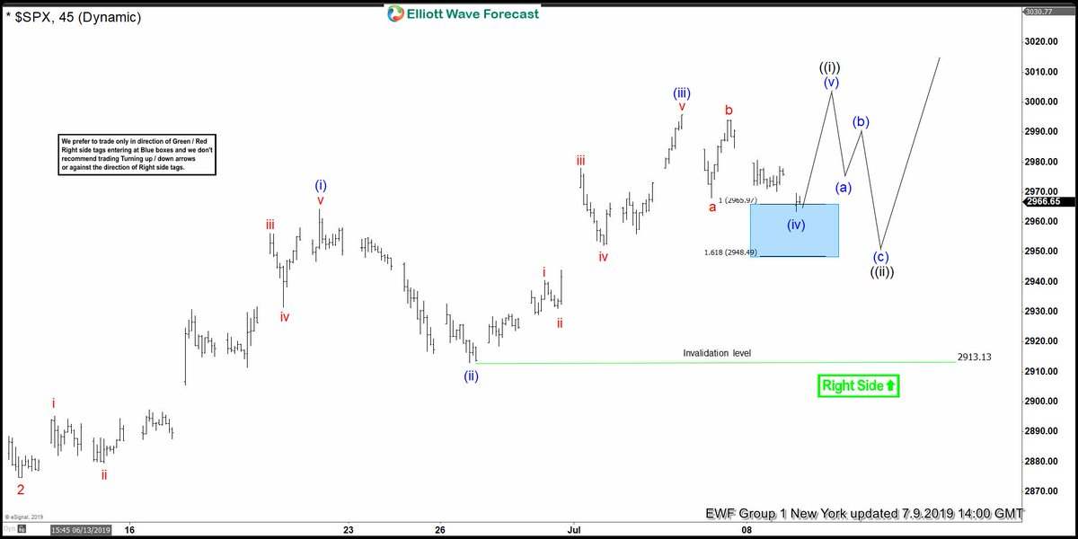 $SPX Found Buyers In The Blue Box And Rallied --> https://t.co/vIQ3Q5WoFp #elliottwave https://t.co/ka6woJIdcc