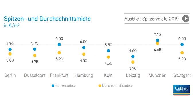 Der stockende Nachschub an Flächen sorgt am deutschen Vermietungsmarkt für #Logistik-Immobilien für einen Angebotsmangel, der sich auch auf die Mietpreise auswirkt. Alle Zahlen, Daten und Fakten zu den Top 8 Logistikstandorten finden Sie hier:  t.co/uCTdm2TttH