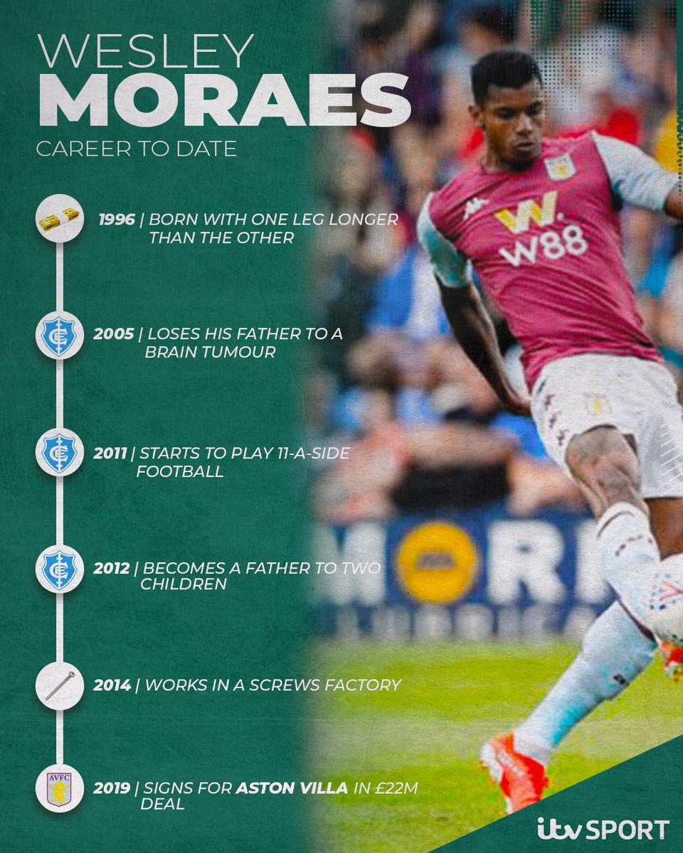 😮 @AVFCOfficials record signing has had to overcome many obstacles to get to where he is... Wesley Moraes 👏👏👏 #AVFC