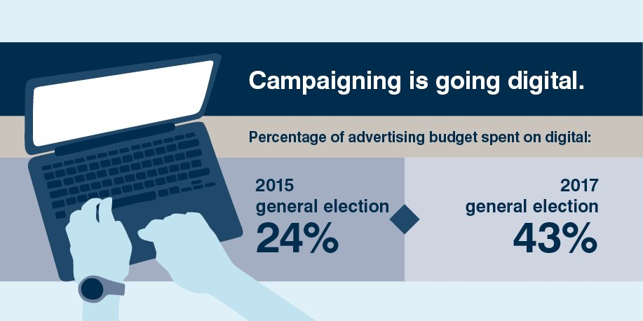 Electoral law was written when campaign materials were mostly printed and fails to reflect today's digital society. We need legislation that ensures digital campaign materials contain information about who is responsible for producing and distributing them to voters.
