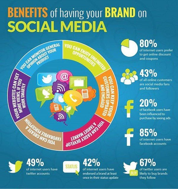 The Benefits of Having Your Brand or Business on Social Media...  #Brand #Business #Marketing #SocialMediaMarketing