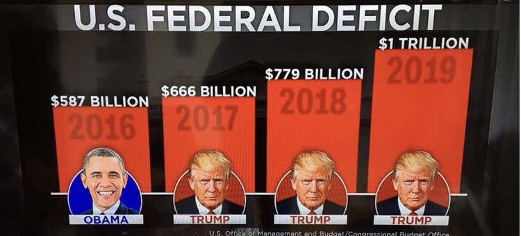 """So... With soaring deficits where are the """"fiscal conservatives"""" where is the tea party? Maybe it WAS all about racism. #wherestheteaparty #DeficitDon"""