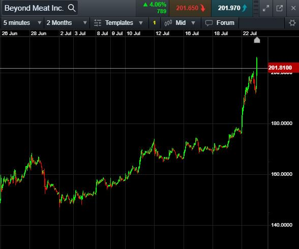 RT @CMCMarkets: Beyond Meat has set a new record high after trading through the $200 level. $BYND $NDX $SPX $DOW https://t.co/ondNQCn5lt