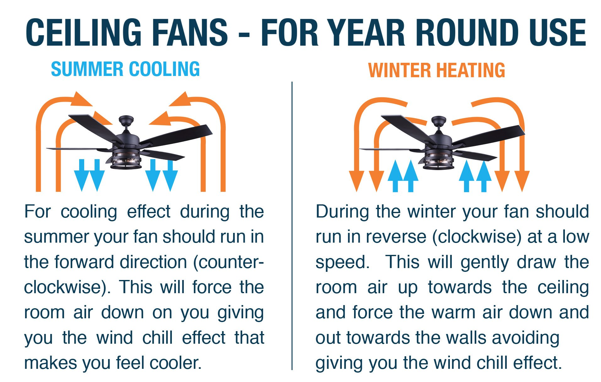 Canarm Hvac On Twitter For Maximum Cooling From Your Ceiling Fan During The Hot Summer Months Make Sure It Is Running In The Forward Direction Counter Clockwise Reverse This For The Winter Tiptuesday