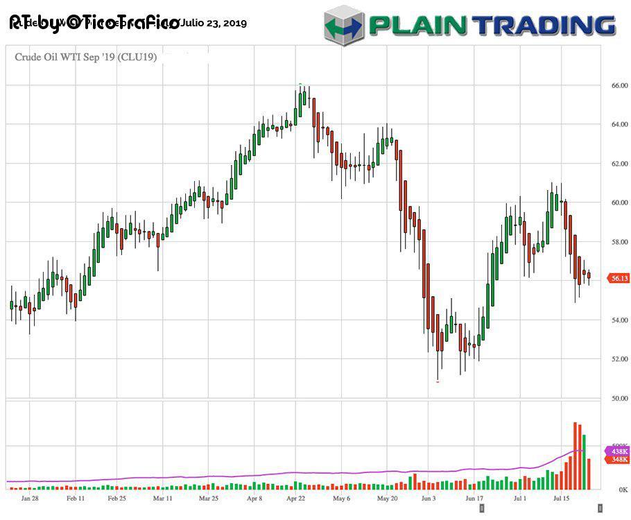 (@PlainTrading) Crude Oil WTI/Petróleo WTI, July/Julio 23, 2019 #oil #crude #petroleo #trading #markets #options #futures #energies #mercados #financieros #bursatiles #inversiones #bolsa @PlainTrading