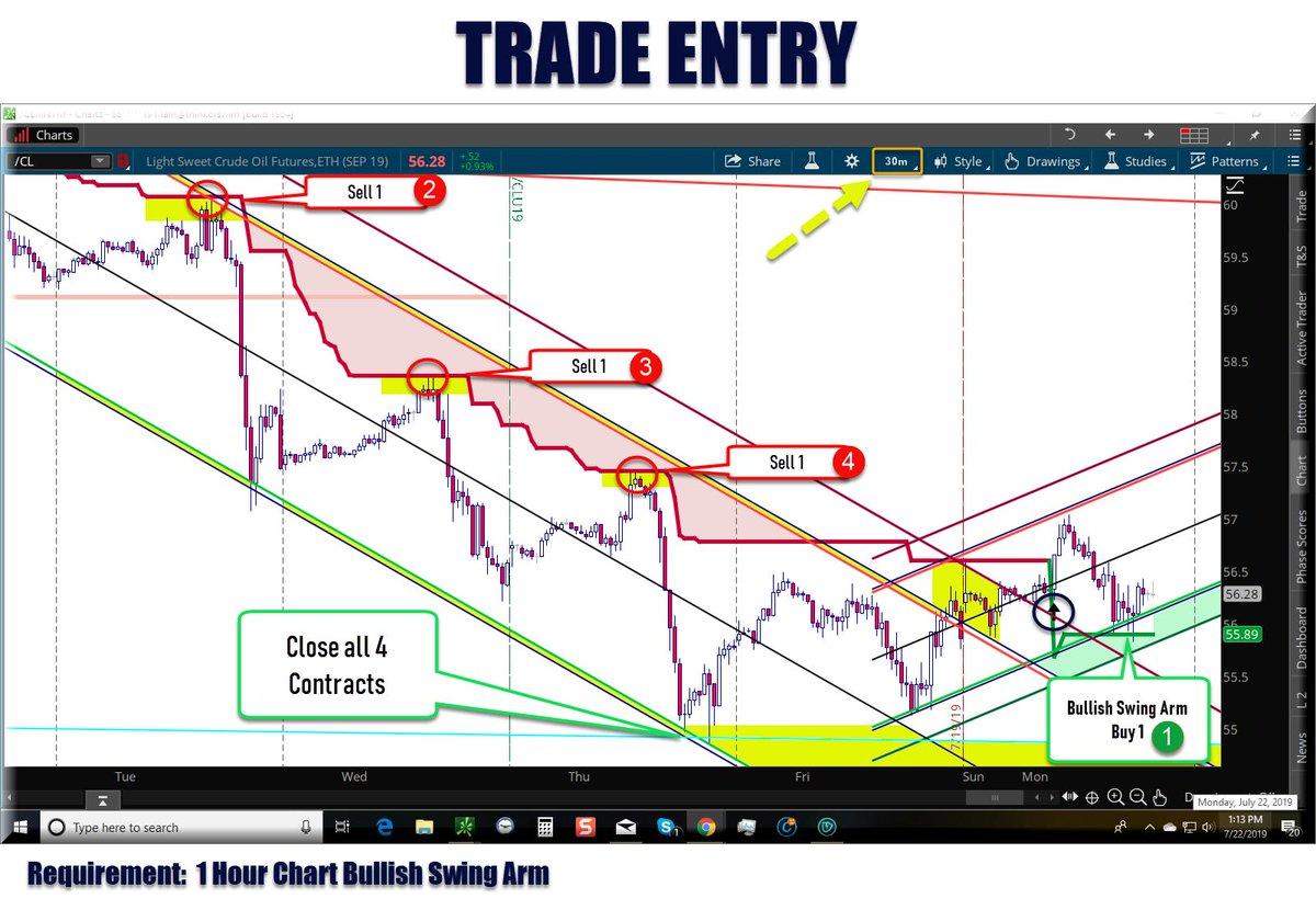 #OIL #Crude #CL #Futures #chart #CL_F #TDAmeritrade #tastytrade