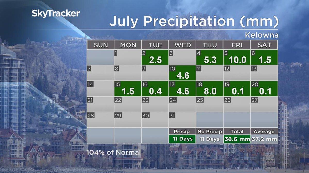 Kelowna has now recorded 104% of it's normal July precip! @GlobalOkanagan http://trib.al/Fwo9i9R #Kelowna #Okanagan #bcstorm
