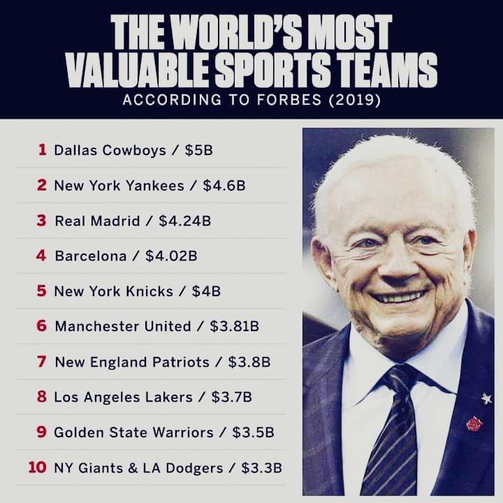 A lista da Forbes das 10 franquias esportivas mais valiosas do planeta.  O #Yankees é a segunda.  #PinstripePride