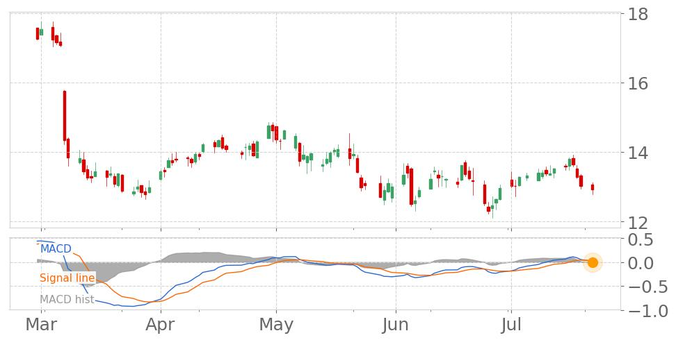 International Game Technology's (IGT) Moving Average Convergence Divergence (MACD) Histogram just turned negative View odds of downtrend. https://t.co/FpnixxqGpe https://t.co/bBWPpQRoxq