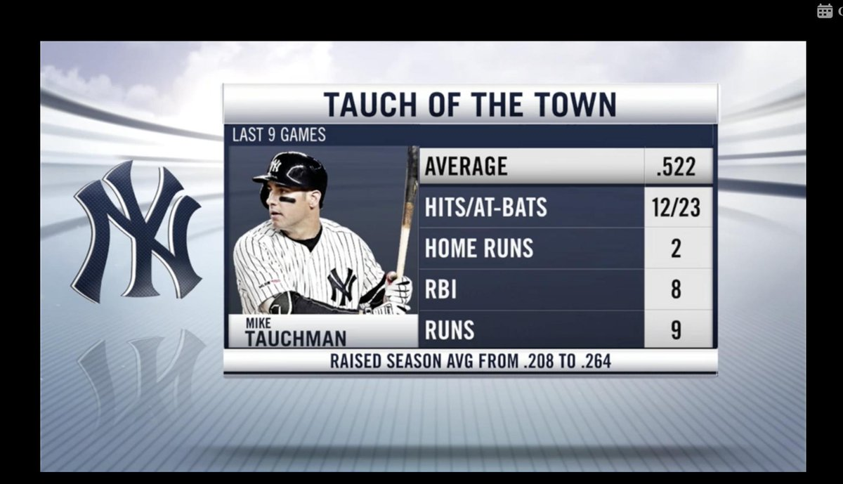 Tauch showing ALL of us up!!! I've always liked him. I'm SO happy that he is on the tear. Light it up tonight, Mike!! 💪🏻👊🏻#Savages #Yankees #PinstripePride @MTauchman