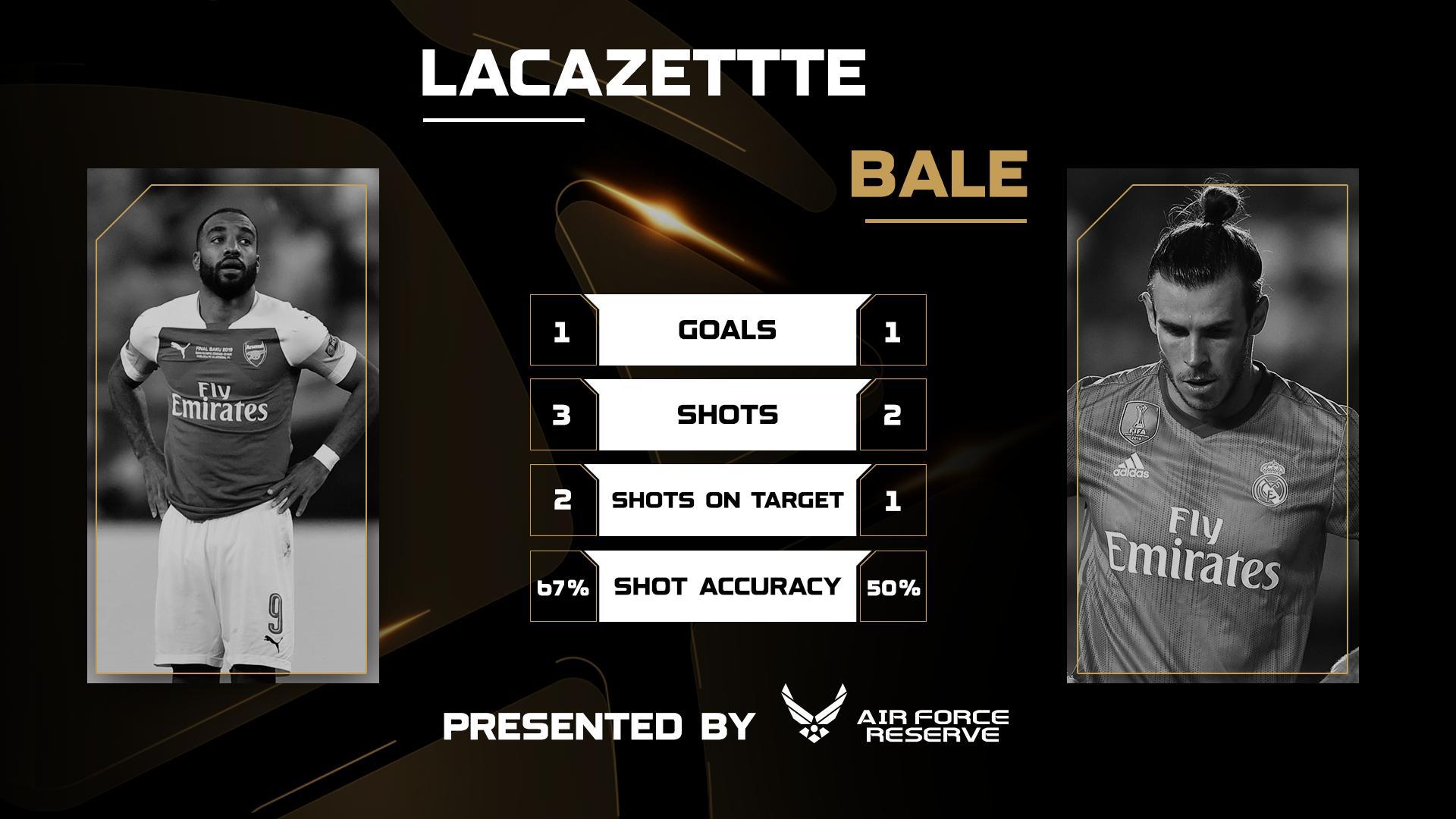 Perbandingan statistik Lacazette dengan Bale