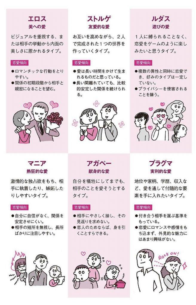 恋愛の仕方は6つのタイプに分けられる!!!同じタイプ同士だと長続きしやすい!?