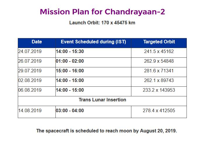 Chandrayaan-2 - Mission autour et sur la Lune EAOuZMSVAAAp05o?format=png&name=900x900