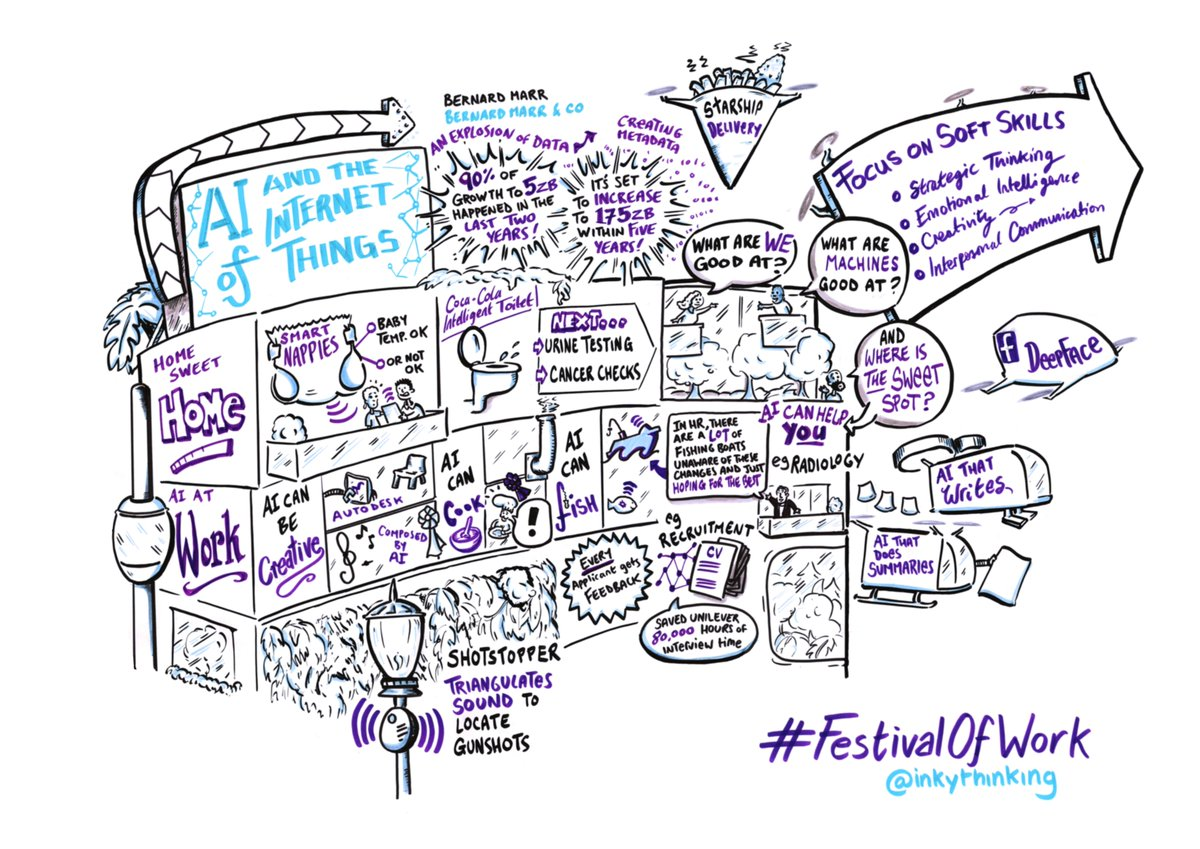 Companies are leveraging #AI & the #InternetofThings, to streamline process & cut costs. @BernardMarr explored the possibilities at #FestivalofWork. What are the benefits & risks of an #interconnectedworkplace? 💬 Another great session scribe by Dan Andrews from @inkythinking