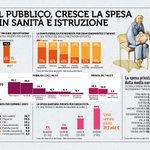 Sempre più spesso gli italiani ricorrono alla sanità privata...#RapportoCoop2018  #medici #24luglio