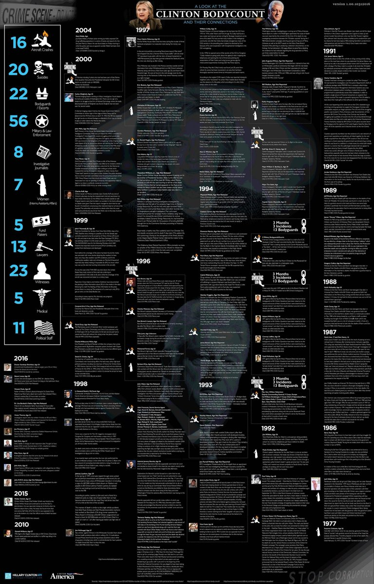 #ClintonBodyCount https://t.co/ou89U0A4CK  That's an awful lot of accidents.. https://t.co/ZWpUn3RMgS