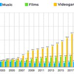 Image for the Tweet beginning: Video games generate more annual