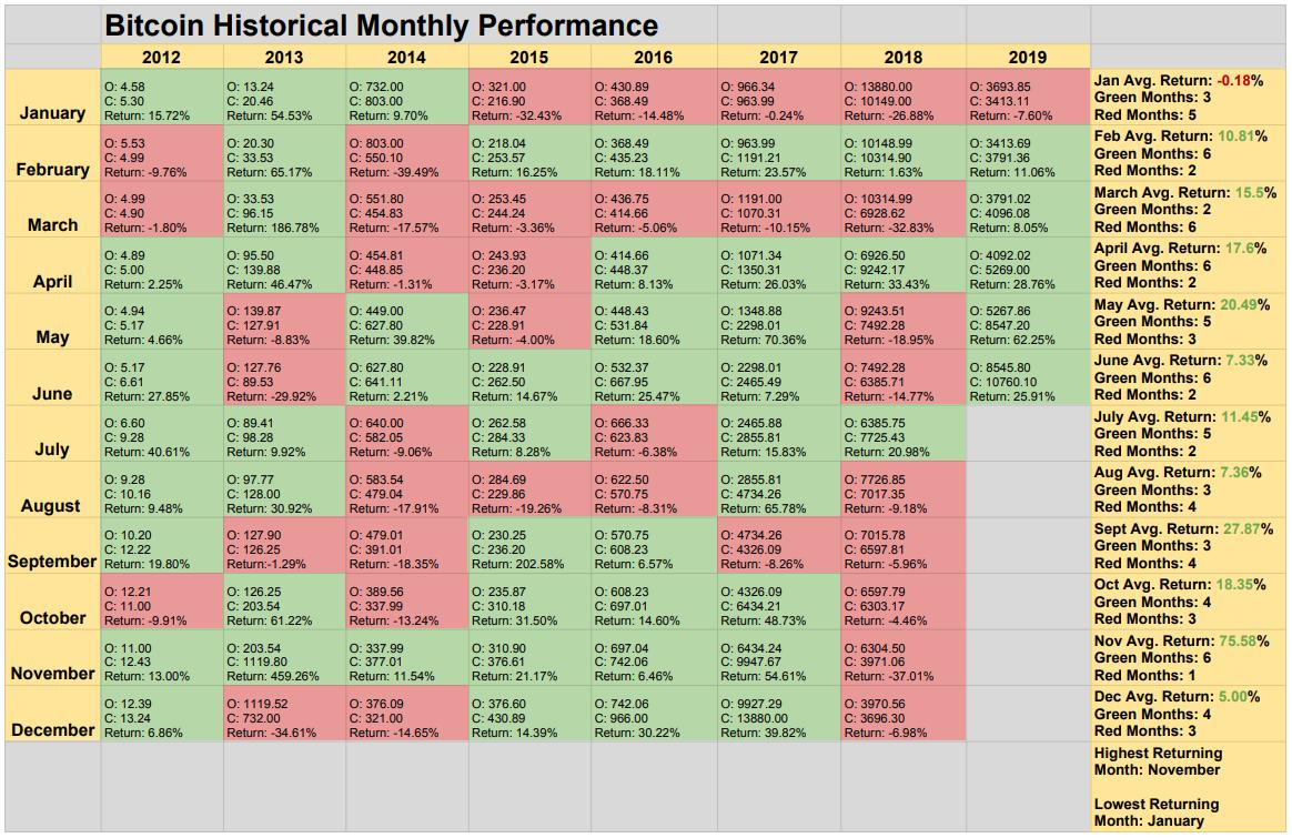 Bitcoin Historical Monthly Performance