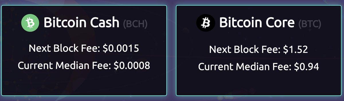 Bitcoin Cash Bch -