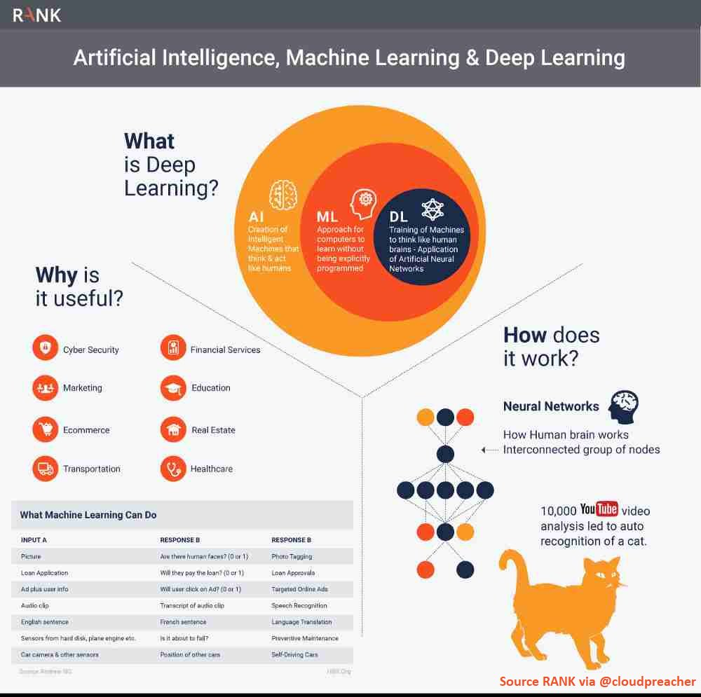 The co-relation between AI, ML and Deep Learning and how do