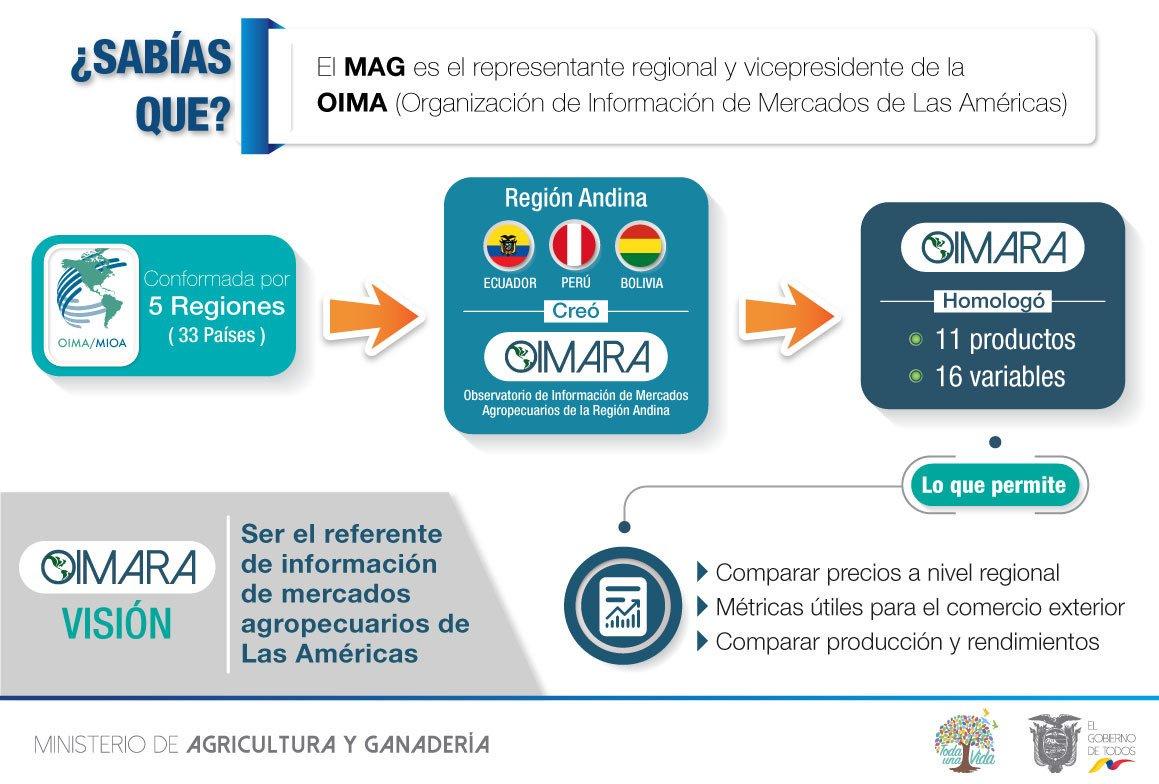 Innovamos el agro con la presentación del primer Observatorio de Información de Mercados Agropecuarios de la Región Andina (OIMARA), que genera un reporte de precios y datos de producción comparables a nivel regional http://bit.ly/BoletinSituacionalOIMARA… #EcuadorEnOIMApic.twitter.com/DJFDdHvagS