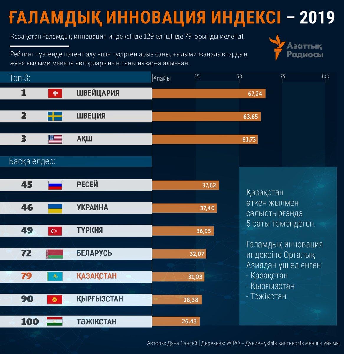 где россия занимает 1 место