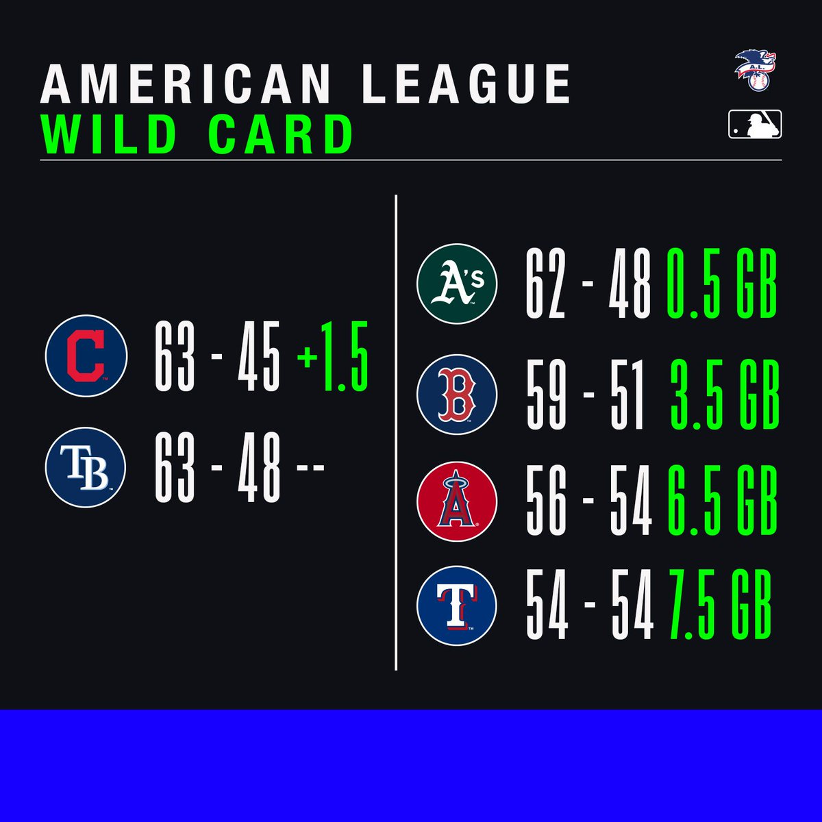 Mlb On Twitter Things Are About To Get Wild Who Are Your Wild