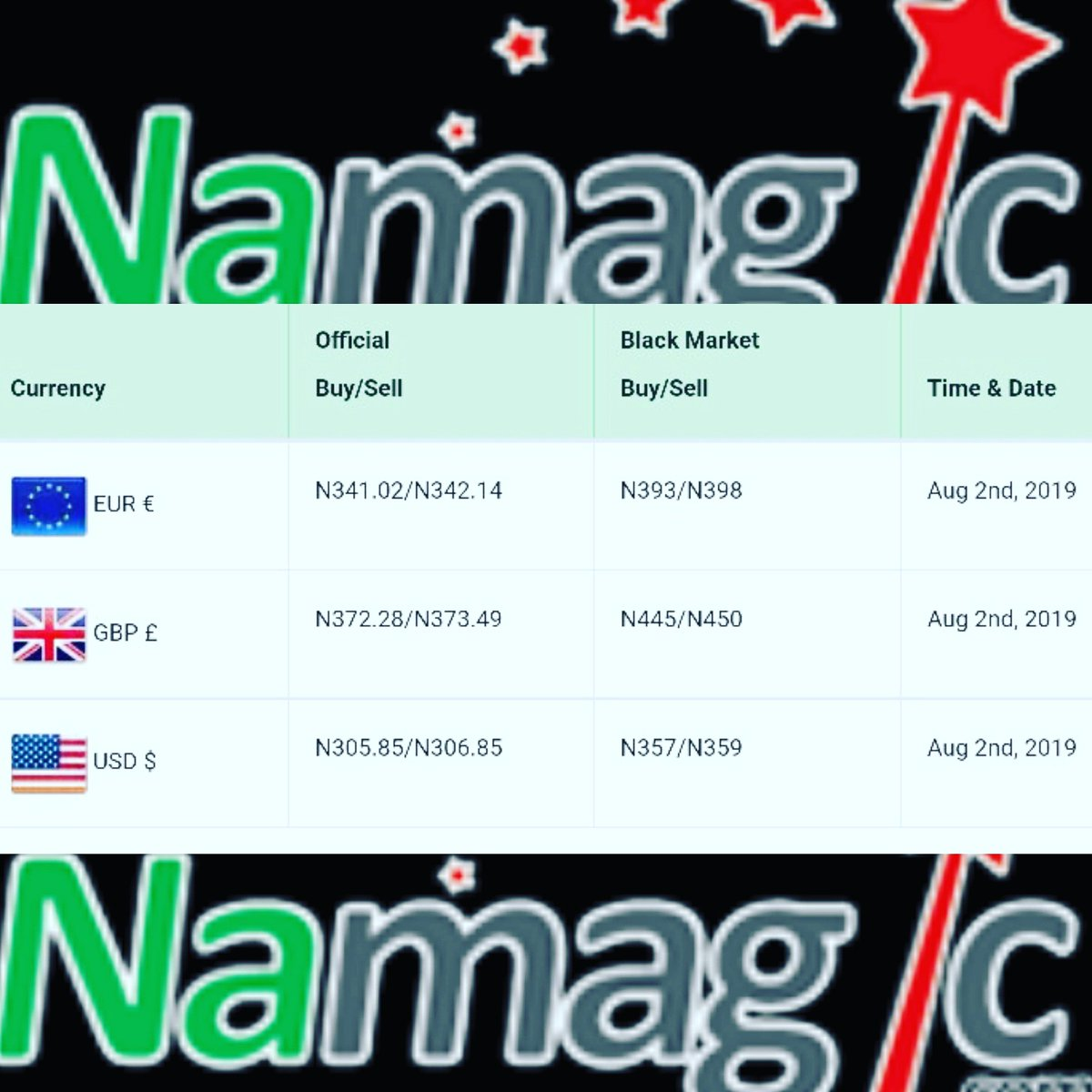 Go to http://namagic com to see daily FOREX rates  This is
