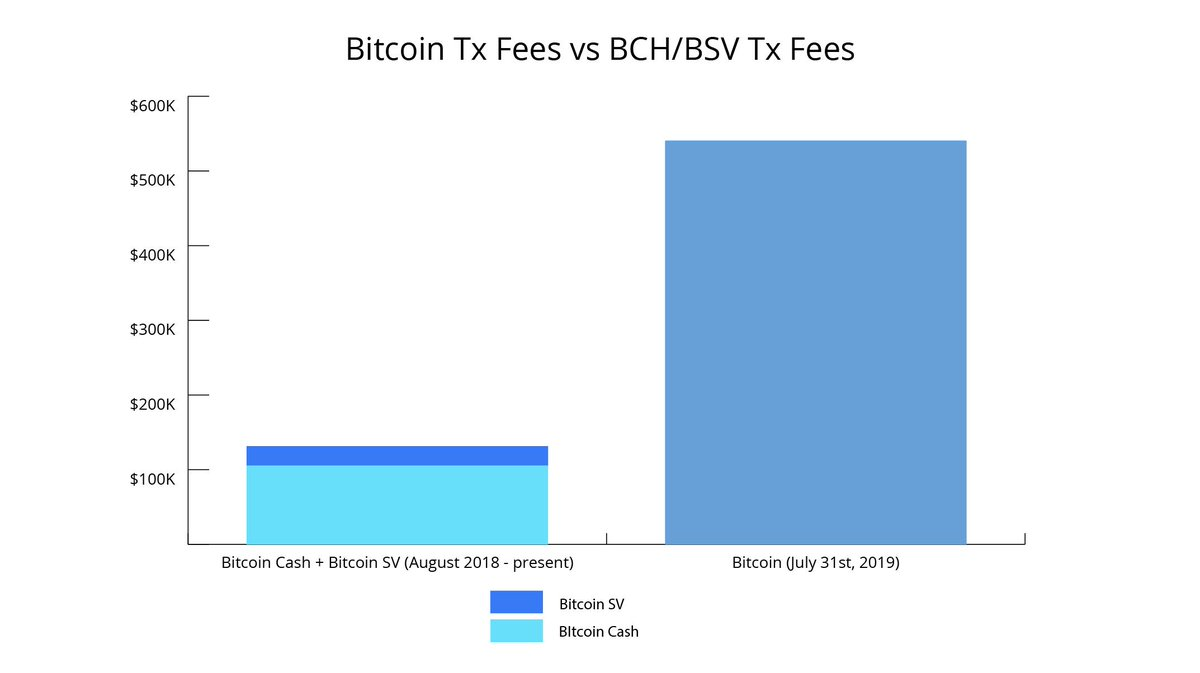 bitcoin εγγραφη