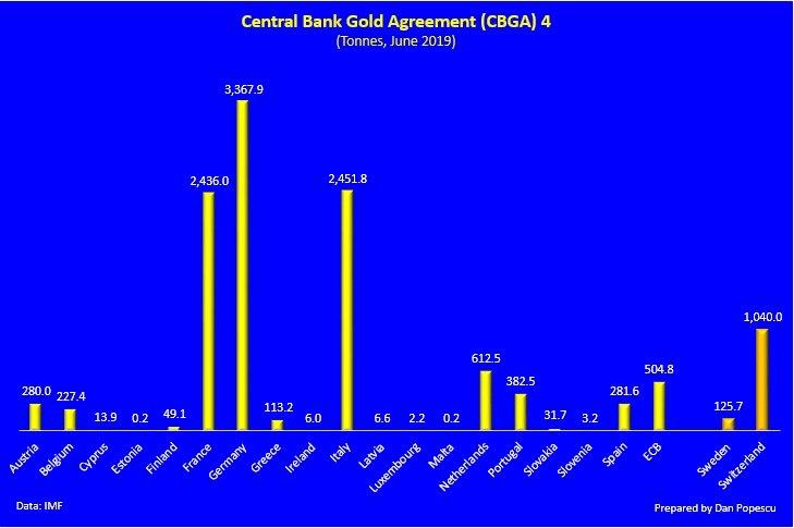fin du programme des ventes d'or des banques BCE et du washington agreement EAaFuKNW4AA8zgo?format=jpg&name=900x900